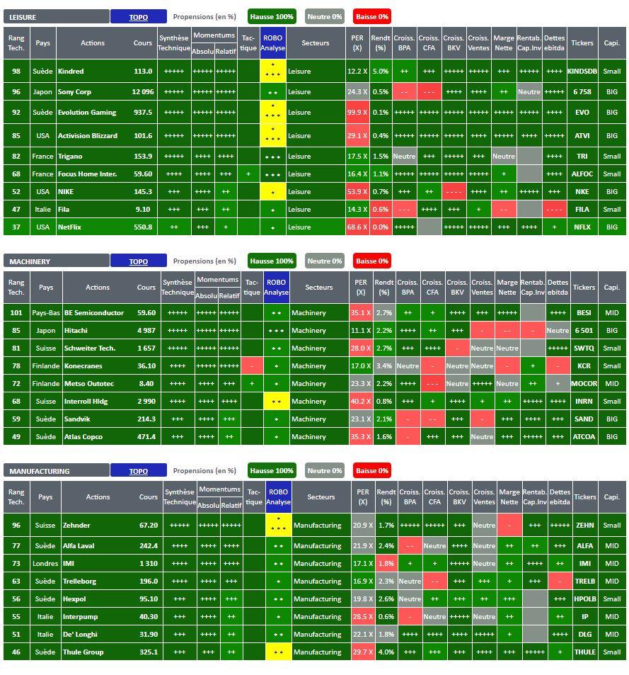 ActionsOPCVM.com -  Actions de type recommandées par notre modèle technico-fondamental multicritère au 08/02/2021 - Visuels sectoriels