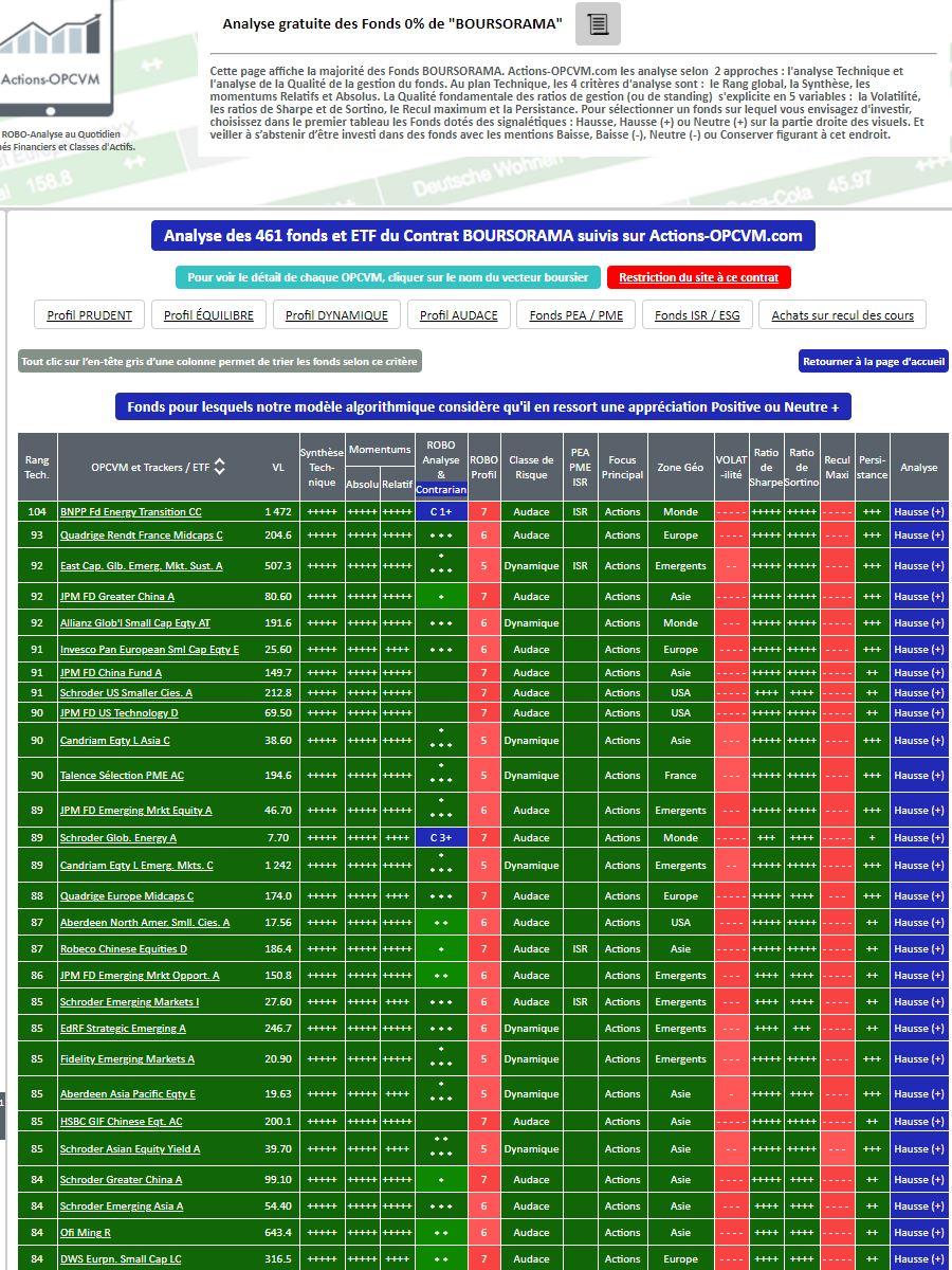 Fonds 0% de droits d'entrée chez BOURSORAMA - Extrait de l'analyse des Fonds et SICAV par Actions-OPCVM.com au 12/02/2021