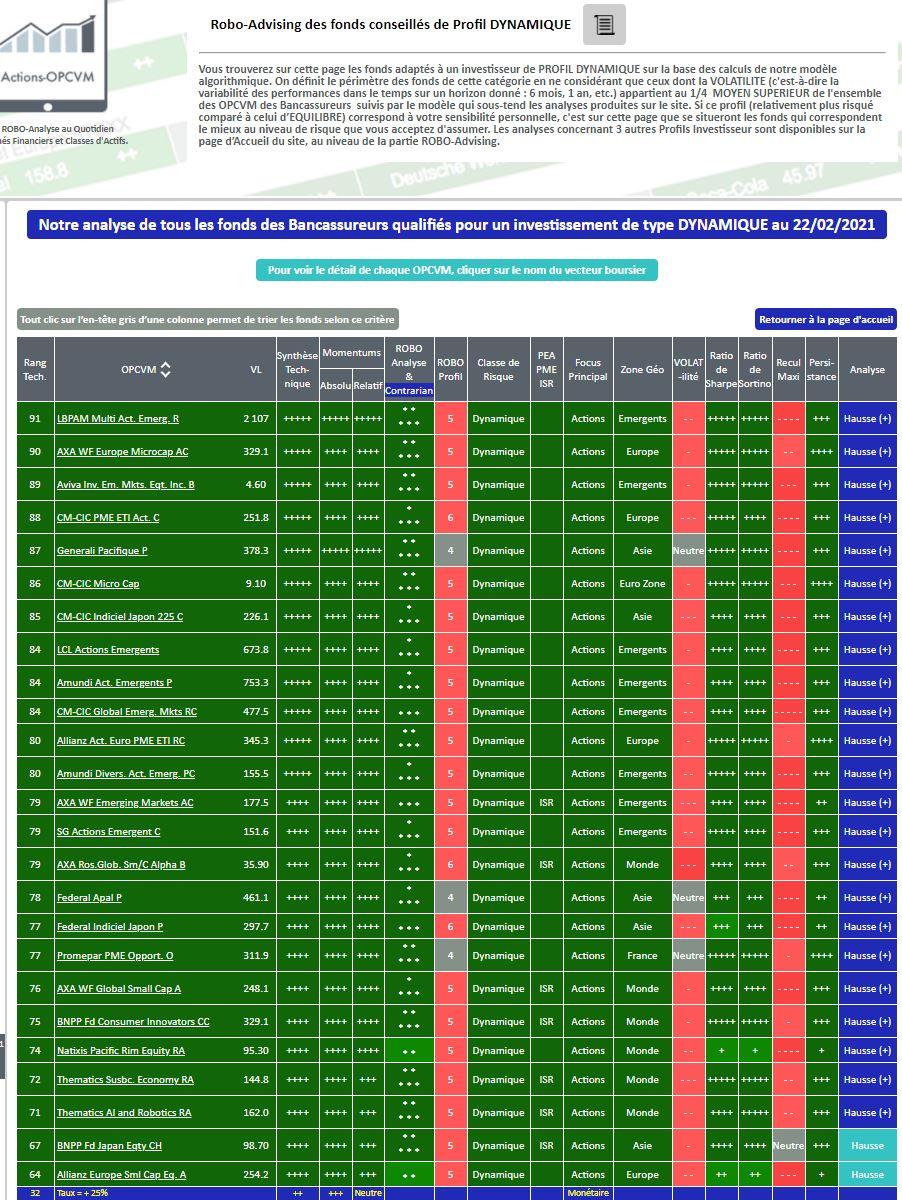 FONDS et SICAV - Meilleurs placements pour votre portefeuille au 22 février 2021 pour un Profil Investisseur Dynamique