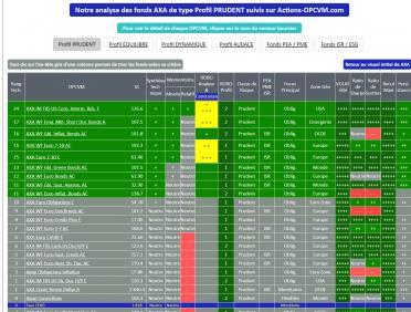 SICAV de l'assureur AXA pour le Profil Investisseur PRUDENT