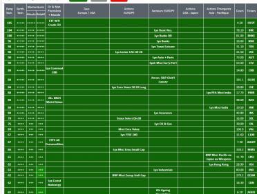 Meilleurs Trackers ETF au 04 mars 2021 - L'Analyse d' Actions-OPCVM.com