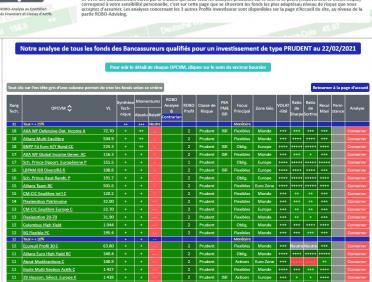 FONDS et SICAV - Meilleurs placements pour votre portefeuille au 22 février 2021 pour un Profil Investisseur Prudent
