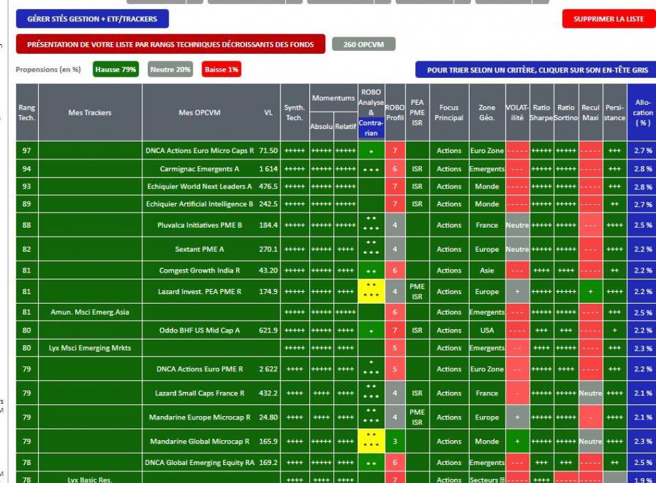 Actions-OPCVM.com - Comparaison TRACKERS / ETF versus Fonds et SICAV
