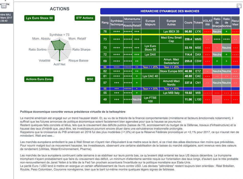 Bourse marchés financiers actions obligations